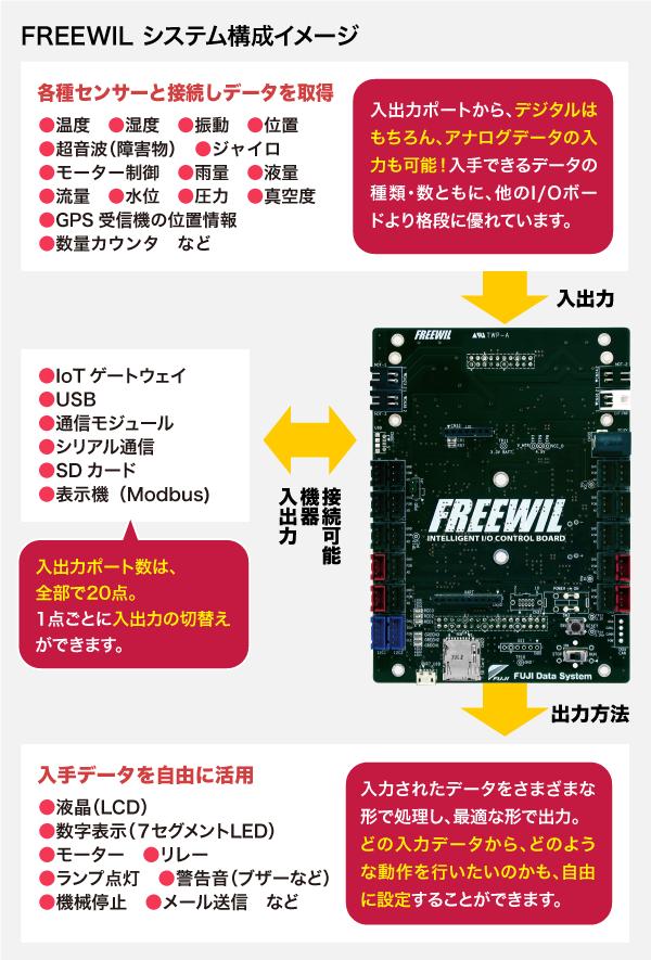 FREEWILシステム構成イメージ